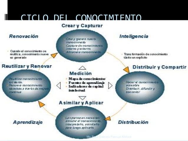CICLO DEL CONOCIMIENTO  Mg.Rosa Gabriela Pascual Albitres