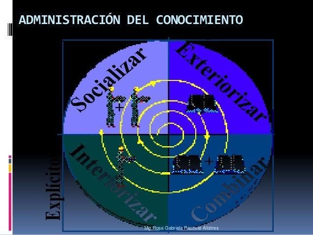 ADMINISTRACIÓN DEL CONOCIMIENTO  Mg.Rosa Gabriela Pascual Albitres