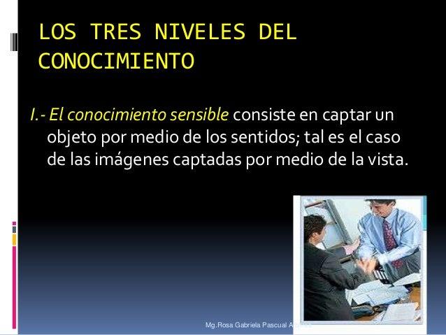 LOS TRES NIVELES DEL CONOCIMIENTO I.- El conocimiento sensible consiste en captar un objeto por medio de los sentidos; tal...