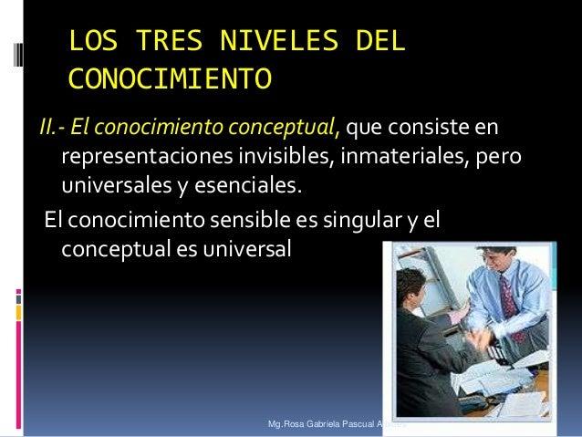 LOS TRES NIVELES DEL CONOCIMIENTO II.- El conocimiento conceptual, que consiste en representaciones invisibles, inmaterial...