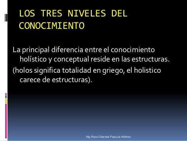 LOS TRES NIVELES DEL CONOCIMIENTO La principal diferencia entre el conocimiento holístico y conceptual reside en las estru...