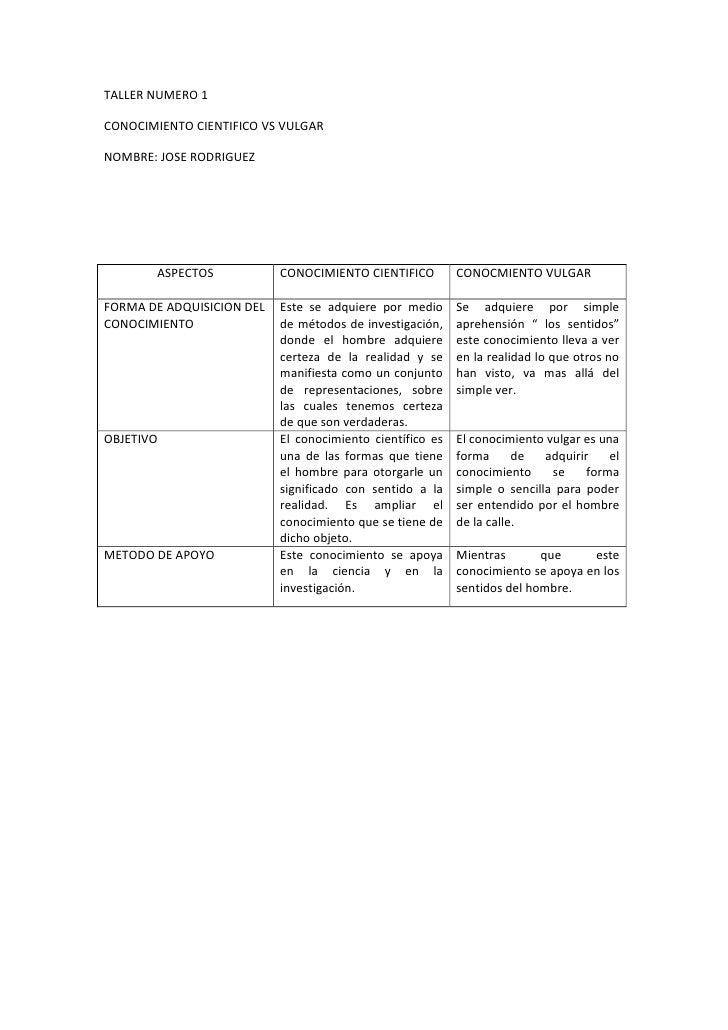 ASPECTOSCONOCIMIENTO CIENTIFICOCONOCMIENTO VULGARFORMA DE ADQUISICION DEL CONOCIMIENTO Este se adquiere por medio de métod...