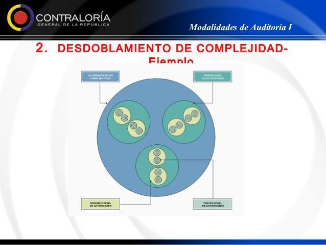 Modalidades de Auditoria I2. DESDOBLAMIENTO DE COMPLEJIDAD-              Ejemplo