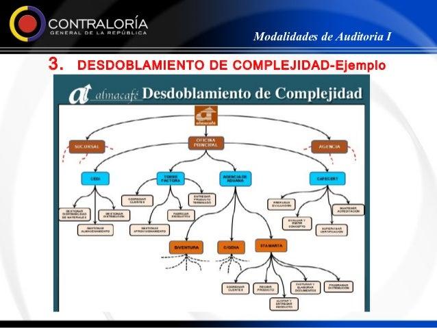 Modalidades de Auditoria I3.   DESDOBLAMIENTO DE COMPLEJIDAD-Ejemplo                   aplicado