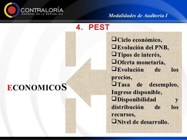 Modalidades de Auditoria I             4. PEST                       Ciclo económico,                       Evolución de...