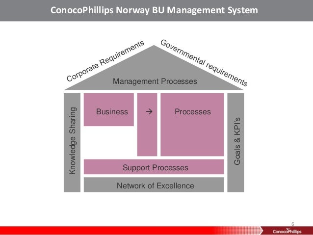 conoco phillips strategic management 9 conocophillips reviews management boasts good work/life balance but then they have no consideration for outside work hours continuous self development flexible working hours strategic workplace location sustainable work environment well maintained office spaces conferencing and.