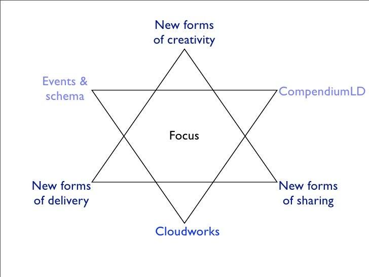 New forms               of creativity    Events &   schema                      CompendiumLD                    Focus   Ne...