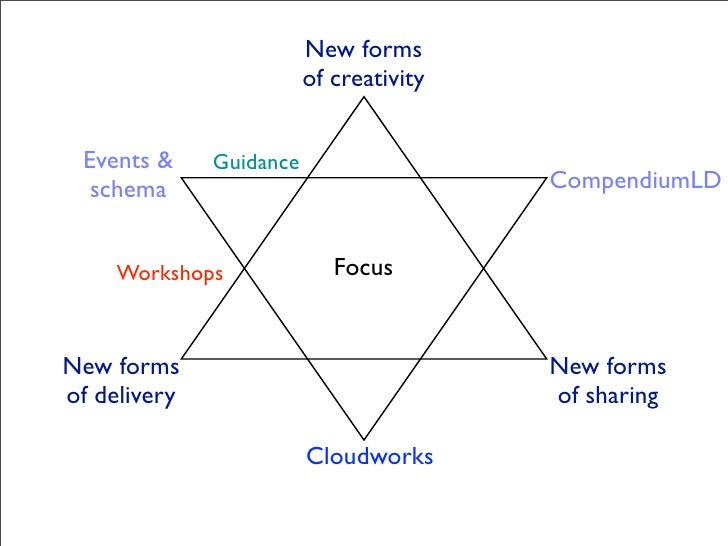 New forms                          of creativity    Events &     Guidance   schema                                 Compend...