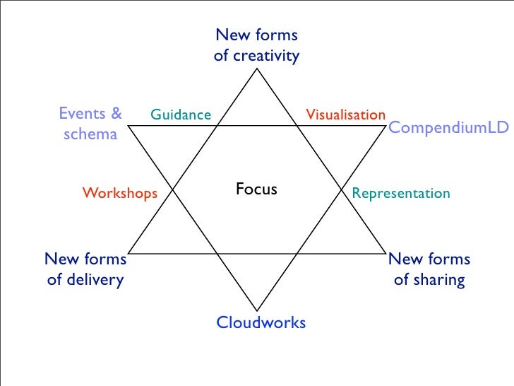 New forms                          of creativity    Events &     Guidance                   Visualisation   schema        ...