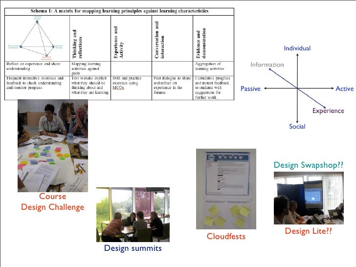 18th September2008      Design challenge:    design a short course in a day are you up to it???