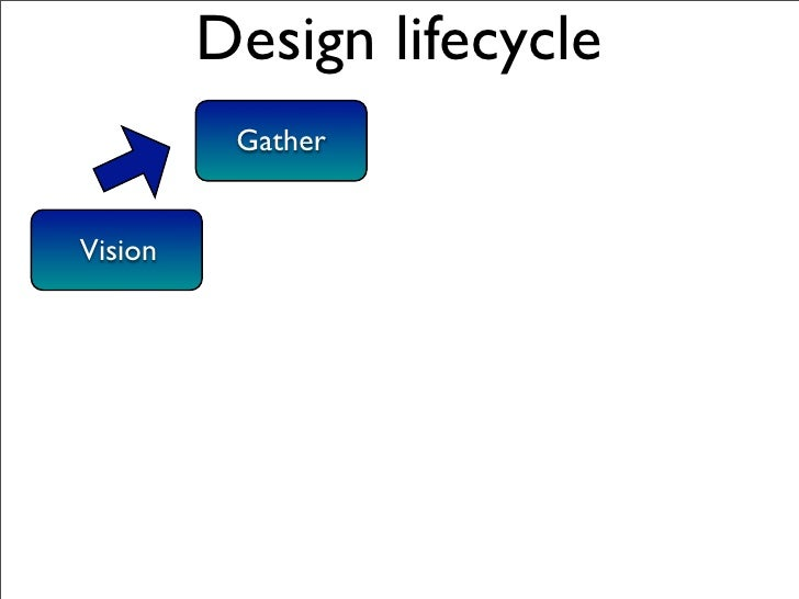 Design lifecycle                Gather              Assemble        Vision                                    Run         ...
