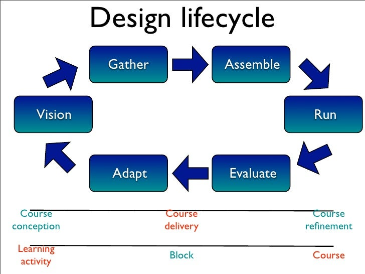 Building a design       Activity      Assignment      Outcome      Resource         Role         Stop         Task        ...