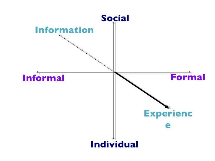 Social  InformationInformal                     Formal                         Experienc                             e    ...