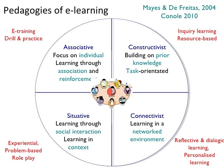 Mayes & De Freitas, 2004Pedagogies of e-learning                                Conole 2010  E-training                   ...