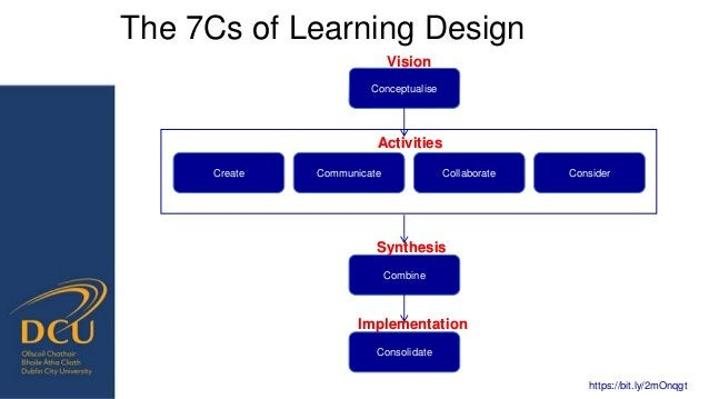 Reflections −Teachers' mindsets mediate technology implementation − Targeted and authentic CPL −Impact of leadership and i...