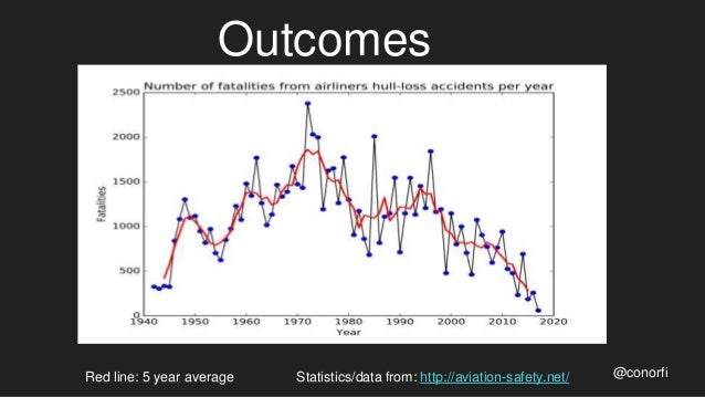 Outcomes @conorfiRed line: 5 year average Statistics/data from: http://aviation-safety.net/
