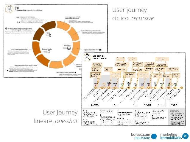 User journey ciclico, recursive User Journey lineare, one-shot