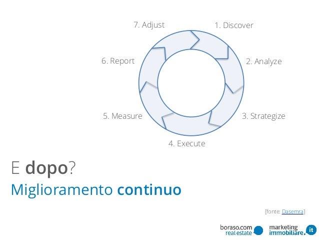 E dopo? Miglioramento continuo 1. Discover 2. Analyze 3. Strategize 4. Execute 5. Measure 6. Report 7. Adjust [fonte: Dase...