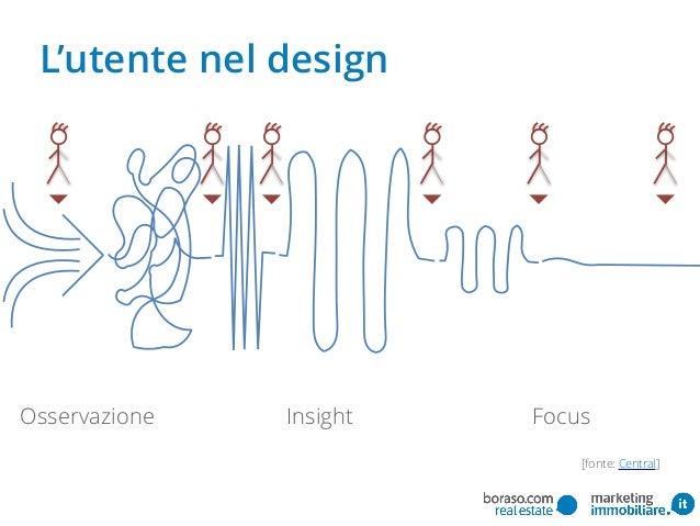 L'utente nel design Osservazione FocusInsight [fonte: Central]