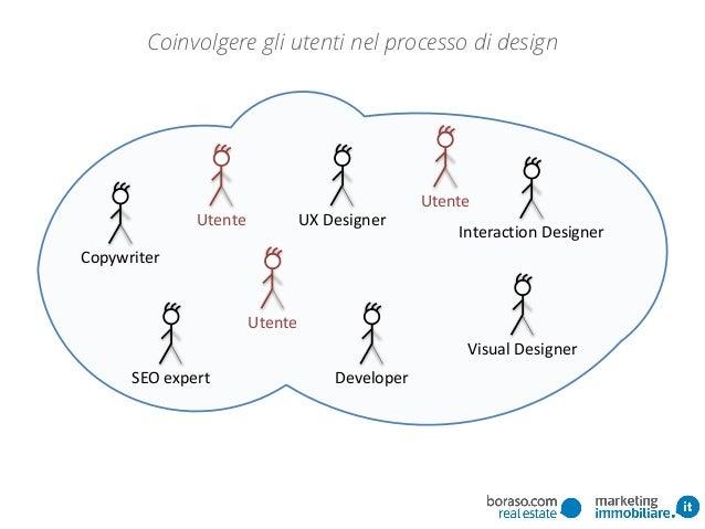 SEO  expert Copywriter Visual  Designer Developer Interaction  Designer UX  DesignerUtente Utente Utente Coinvolge...