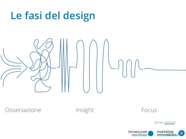 Le fasi del design Osservazione FocusInsight [fonte: Central]