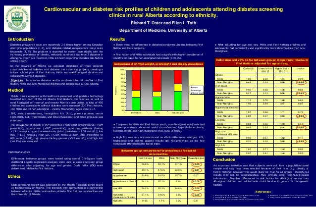 Cardiovascular and diabetes risk profiles of children and adolescents attending diabetes screeningclinics in rural Alberta...