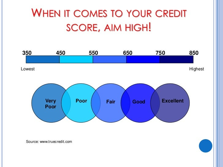 Home Loan With 650 Credit Score | Home Review