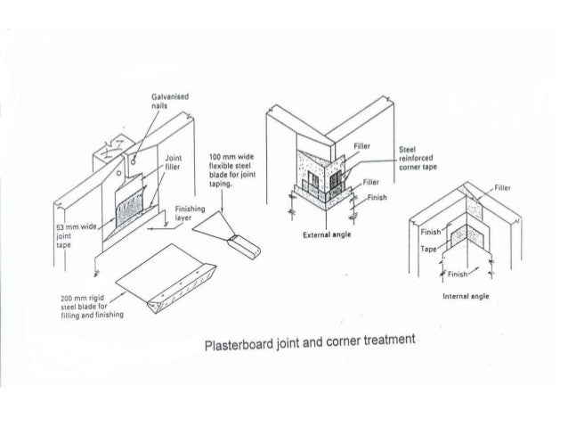 Plasterboard bonding • Bitumen imp fiberboards pads are fixed to the background with adhesive. After the pads are aligned ...