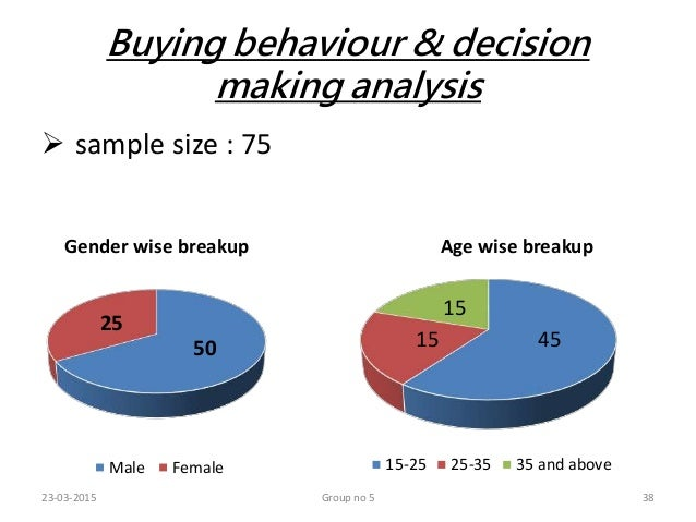 customer behavior analysis Consumer behavior analysis order description this is the final component of your course project for this assignment, prepare a 10–12-page paper (not including the title and reference pages) that employs your analyses from the first two project components (that is, assignments in units 3 and 4).