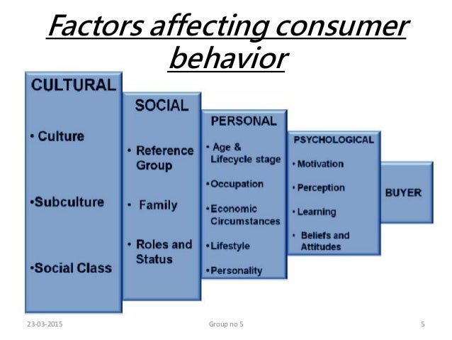 consumer behaviour concept used by Learn how customers buy with these 10 consumer behavior 10 ways to convert more customers using psychology social categorization and intergroup behaviour.