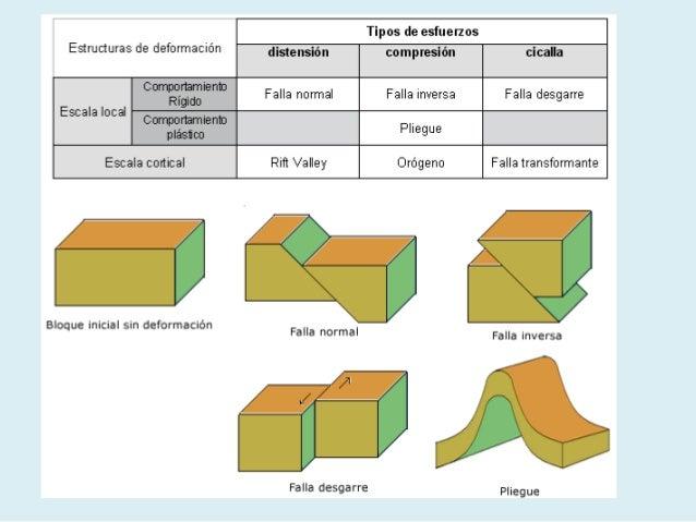 Consecuencias de la tectónica de placas Slide 3