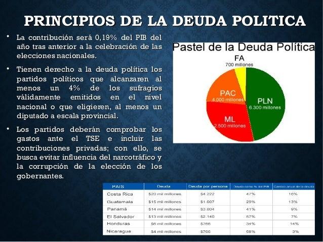 PRINCIPIOS DE LA DEUDA POLITICAPRINCIPIOS DE LA DEUDA POLITICA  La contribución será 0,19% del PIB delLa contribución ser...