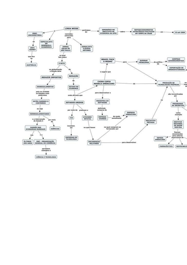 Conselhino mapa conceitual