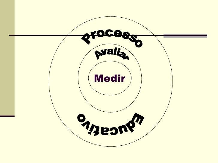 Medir Processo Avaliar Educativo