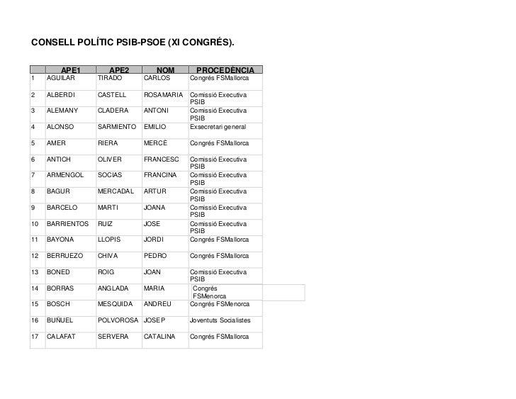 CONSELL POLÍTIC PSIB-PSOE (XI CONGRÉS).        APE1         APE2        NOM        PROCEDÈNCIA1    AGUILAR      TIRADO    ...