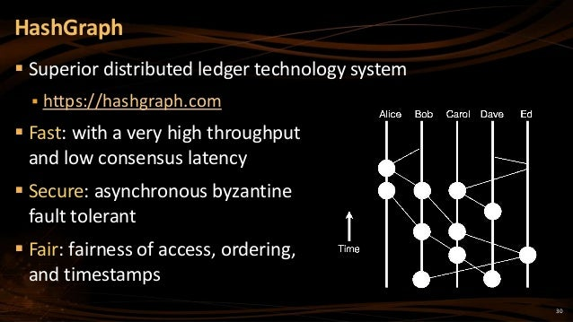 30  Superior distributed ledger technology system  https://hashgraph.com  Fast: with a very high throughput and low con...
