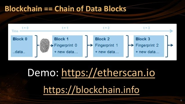 5 Blockchain == Chain of Data Blocks Demo: https://etherscan.io https://blockchain.info