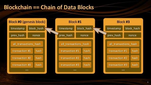 6 Blockchain == Chain of Data Blocks timestamp block_hash all_transactions_hash transaction #1 hash transaction #2 hash tr...