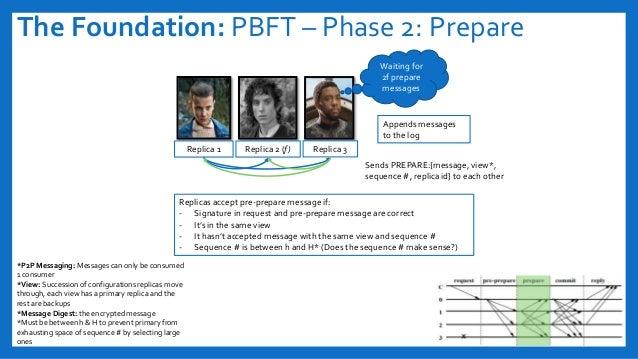 The Foundation: PBFT – Phase 2: Prepare Replica 1 Replica 2 (f) Replica 3 Replicas accept pre-prepare message if: - Signat...