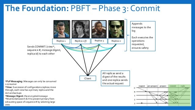 The Foundation: PBFT – Phase 3: Commit Replica 1 SendsCOMMIT: {view*, sequence #, message digest, replica id} to each othe...