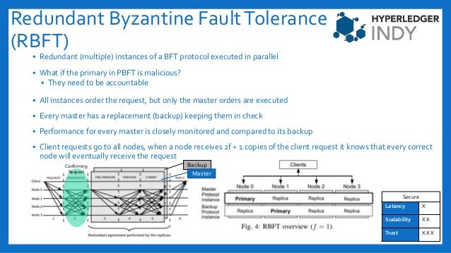 Redundant Byzantine FaultTolerance (RBFT)  Redundant (multiple) instances of a BFT protocol executed in parallel  What i...