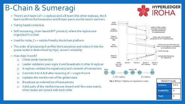 B-Chain & Sumeragi • There's an A team (2f + 1 replicas) and a B team (the other replicas), the A team confirms the transa...