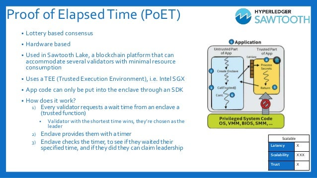 Proof of ElapsedTime (PoET) • Lottery based consensus • Hardware based • Used in Sawtooth Lake, a blockchain platform that...