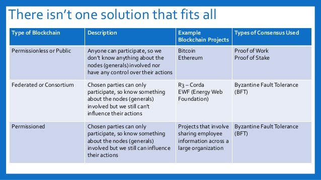 There isn't one solution that fits all Type of Blockchain Description Example Blockchain Projects Types of Consensus Used ...