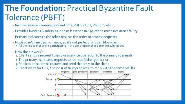 The Foundation: Practical Byzantine Fault Tolerance (PBFT) • Inspired several consensus algorithms, RBFT, dBFT, Plenum, et...
