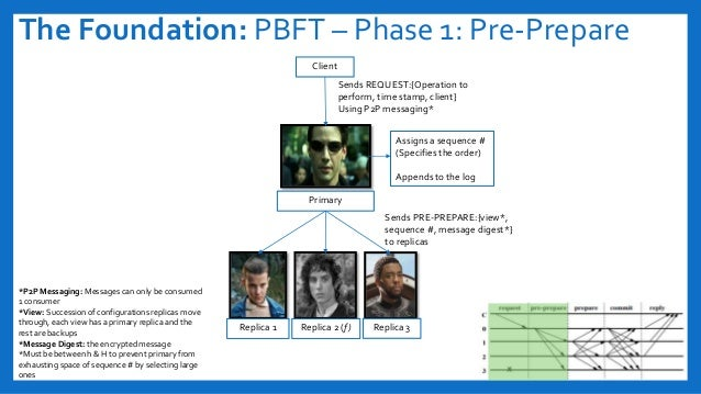 The Foundation: PBFT – Phase 1: Pre-Prepare Client Sends REQUEST:{Operation to perform, time stamp, client} Using P2P mess...