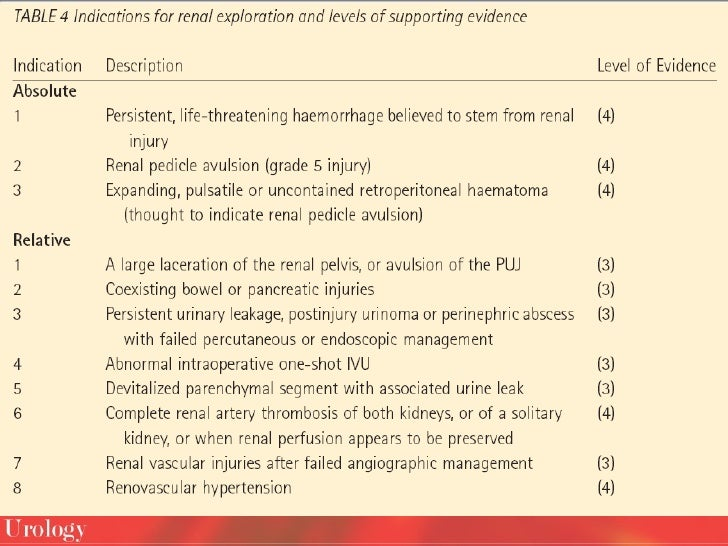 Consensus on GU Trauma