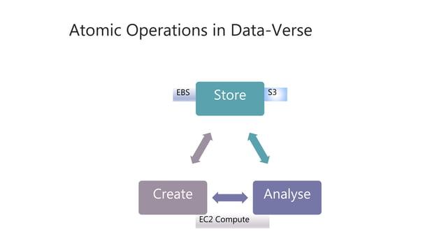 Atomic Operations in Data-Verse Store AnalyseCreate S3EBS EC2 Compute