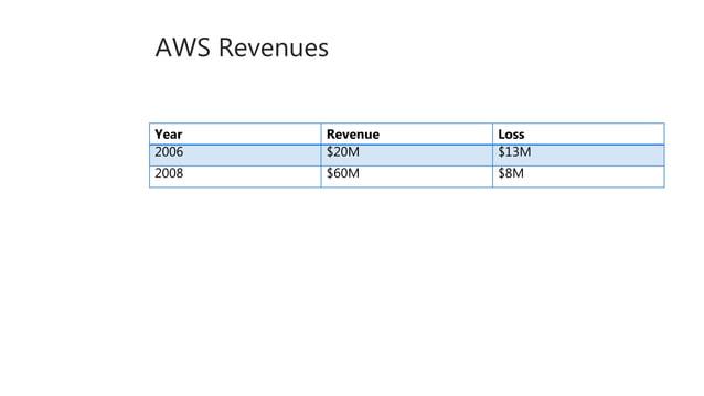 AWS Revenues Year Revenue Loss 2006 $20M $13M 2008 $60M $8M