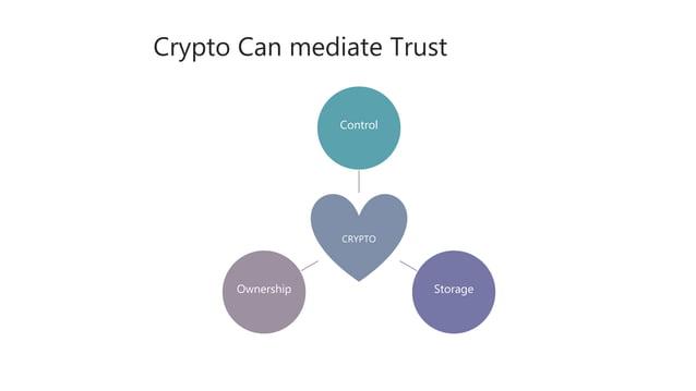 Crypto Can mediate Trust CRYPTO Control StorageOwnership